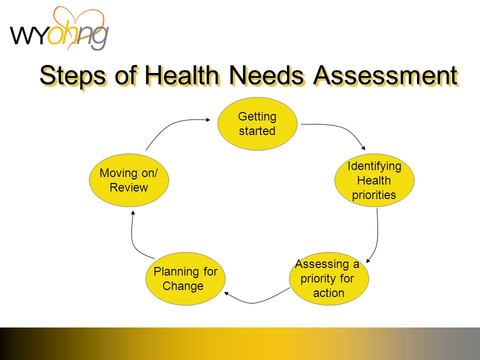 Steps of Health Needs Assessment Getting started Identifying Health priorities Assessing a priority for action Planning for Change Moving on/ Review