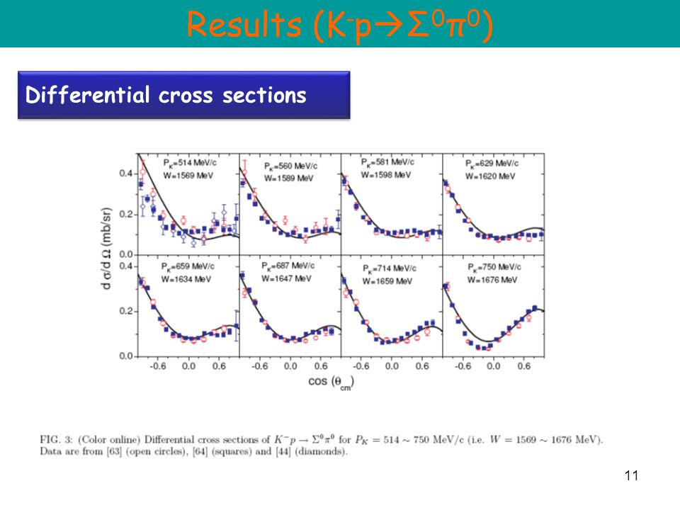 11 Differential cross sections Results (K - p  Σ 0 π 0 )
