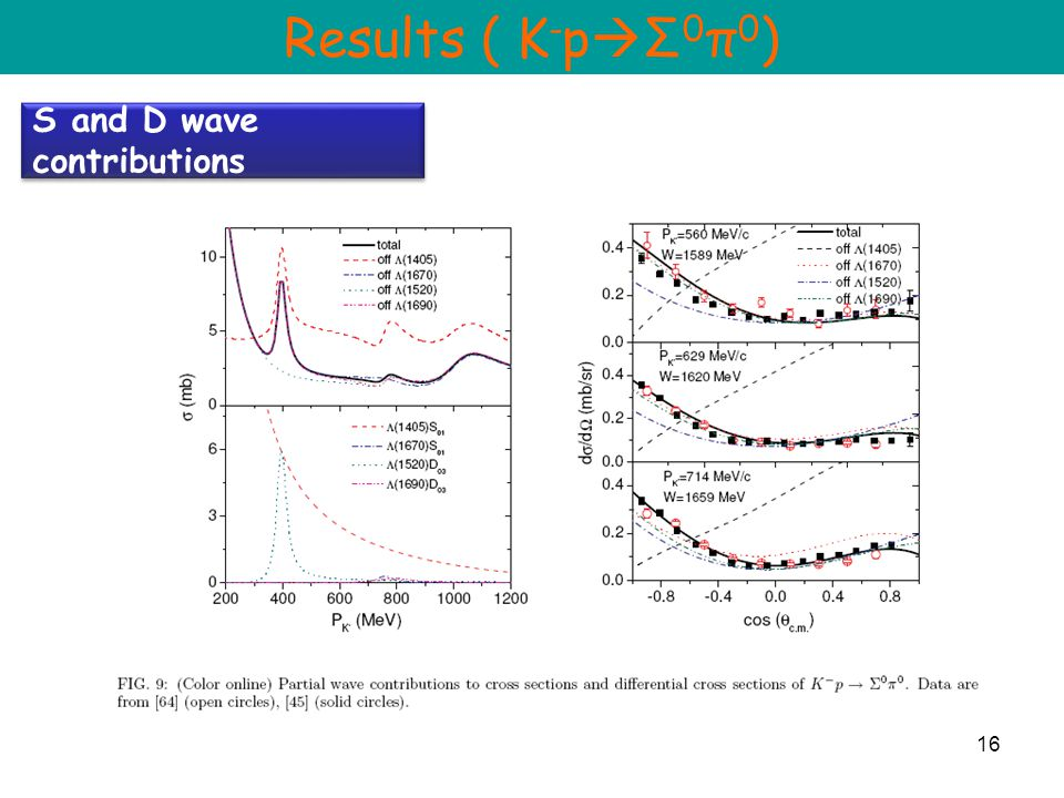 16 S and D wave contributions Results ( K - p  Σ 0 π 0 )