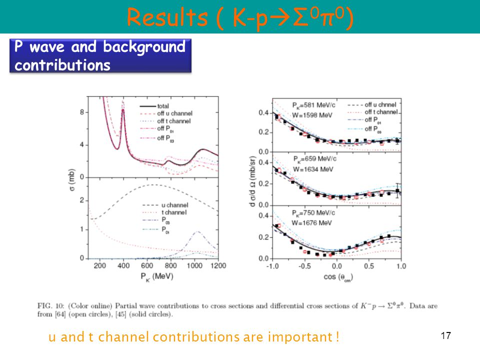 17 Results ( K-p  Σ 0 π 0 ) P wave and background contributions u and t channel contributions are important !