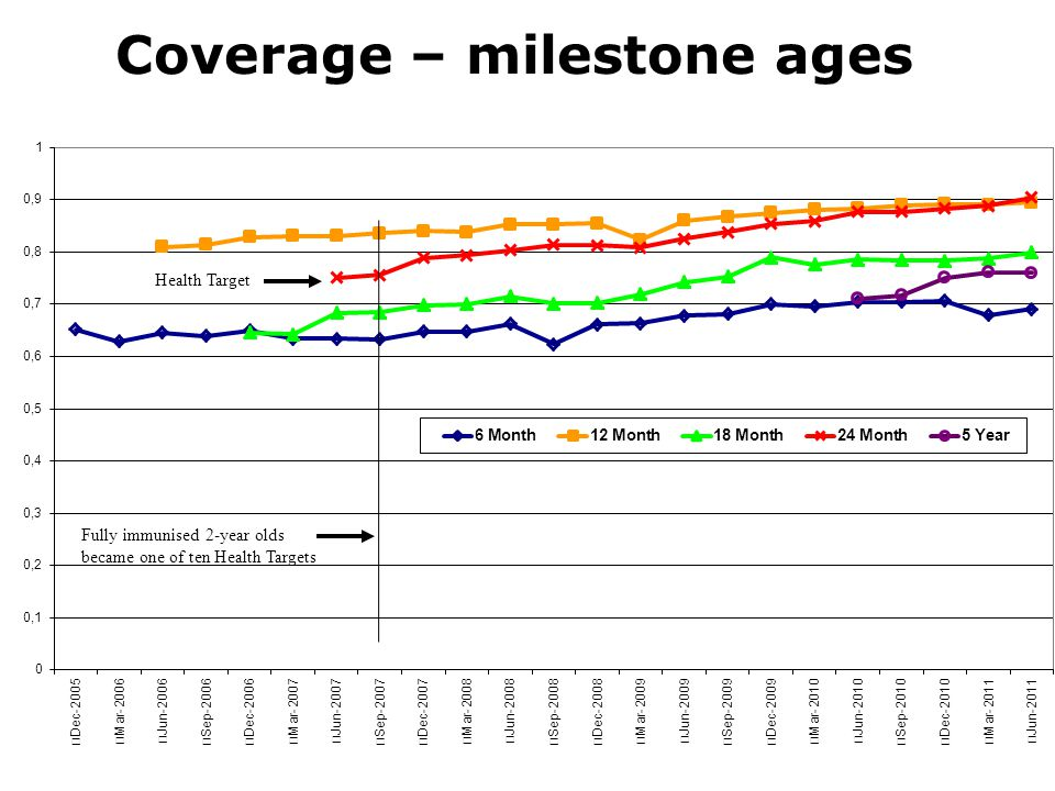 Coverage – milestone ages