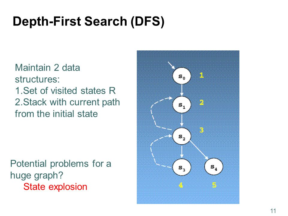 11 Depth-First Search (DFS) Maintain 2 data structures: 1.Set of visited states R 2.Stack with current path from the initial state Potential problems for a huge graph.
