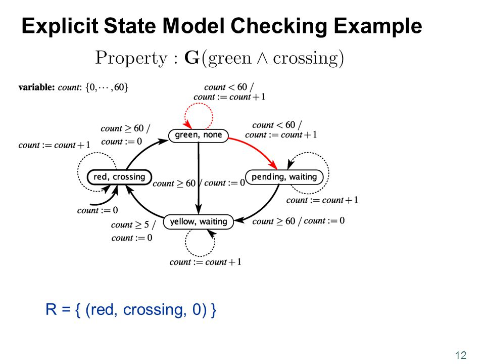 12 Explicit State Model Checking Example R = { (red, crossing, 0) }