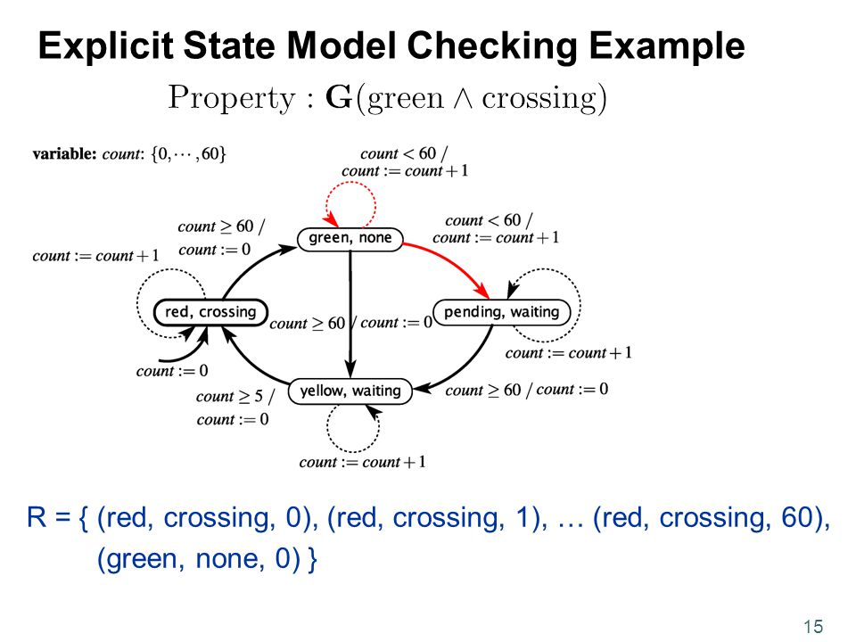 15 Explicit State Model Checking Example R = { (red, crossing, 0), (red, crossing, 1), … (red, crossing, 60), (green, none, 0) }