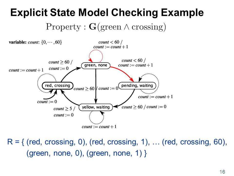 16 Explicit State Model Checking Example R = { (red, crossing, 0), (red, crossing, 1), … (red, crossing, 60), (green, none, 0), (green, none, 1) }