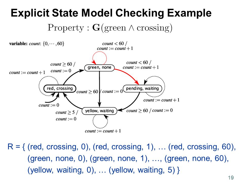 19 Explicit State Model Checking Example R = { (red, crossing, 0), (red, crossing, 1), … (red, crossing, 60), (green, none, 0), (green, none, 1), …, (green, none, 60), (yellow, waiting, 0), … (yellow, waiting, 5) }