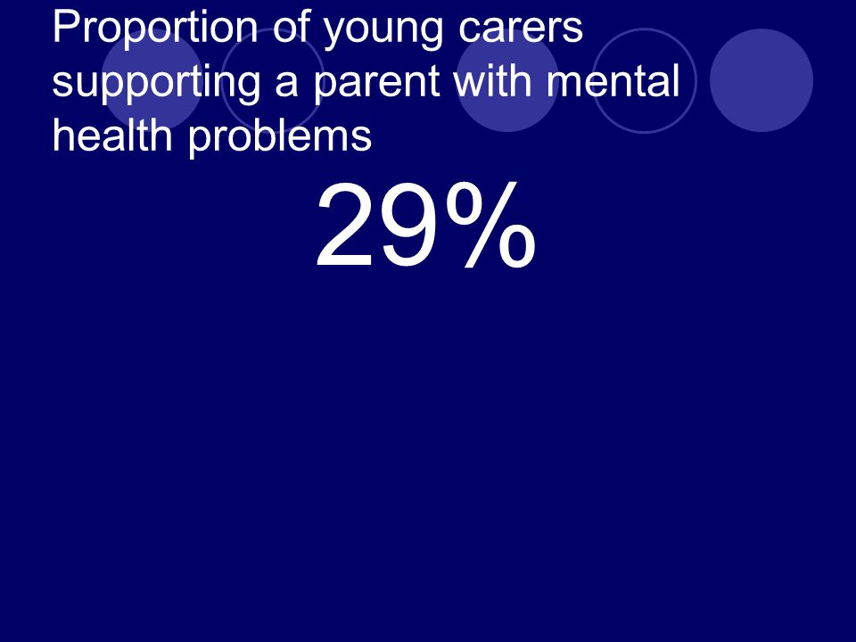 Proportion of young carers supporting a parent with mental health problems 29%