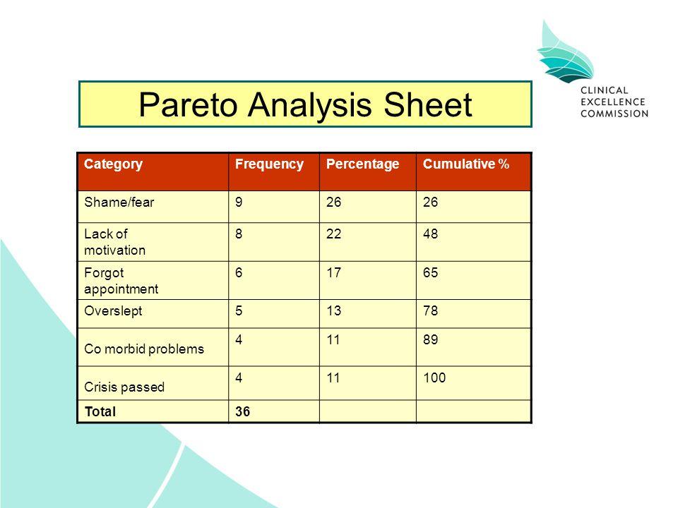 Pareto Analysis Sheet CategoryFrequencyPercentageCumulative % Shame/fear926 Lack of motivation 82248 Forgot appointment 61765 Overslept51378 Co morbid