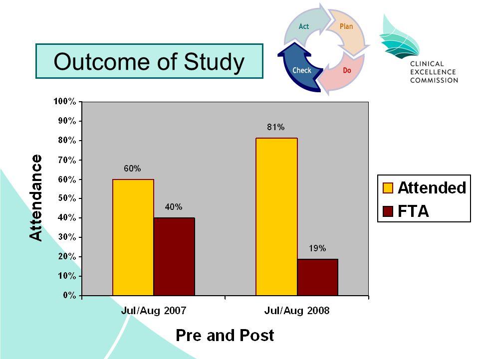Outcome of Study
