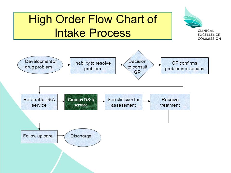 High Order Flow Chart of Intake Process Development of drug problem Inability to resolve problem Decision to consult GP GP confirms problems is seriou