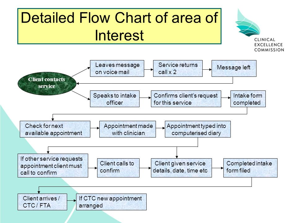 Detailed Flow Chart of area of Interest Client contacts service Speaks to intake officer Client given service details, date, time etc Appointment typed into computerised diary Appointment made with clinician Completed intake form filed Leaves message on voice mail Service returns call x 2 Message left Confirms client's request for this service Intake form completed Check for next available appointment Client arrives / CTC / FTA If other service requests appointment client must call to confirm Client calls to confirm If CTC new appointment arranged