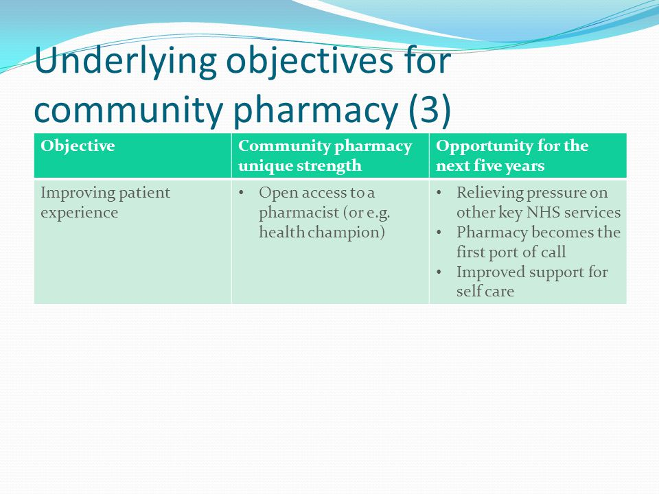 Underlying objectives for community pharmacy (3) ObjectiveCommunity pharmacy unique strength Opportunity for the next five years Improving patient experience Open access to a pharmacist (or e.g.