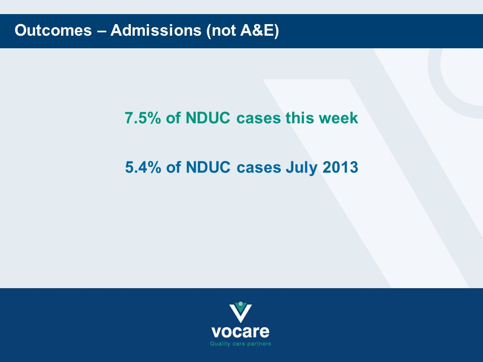 Outcomes – Admissions (not A&E) 7.5% of NDUC cases this week 5.4% of NDUC cases July 2013