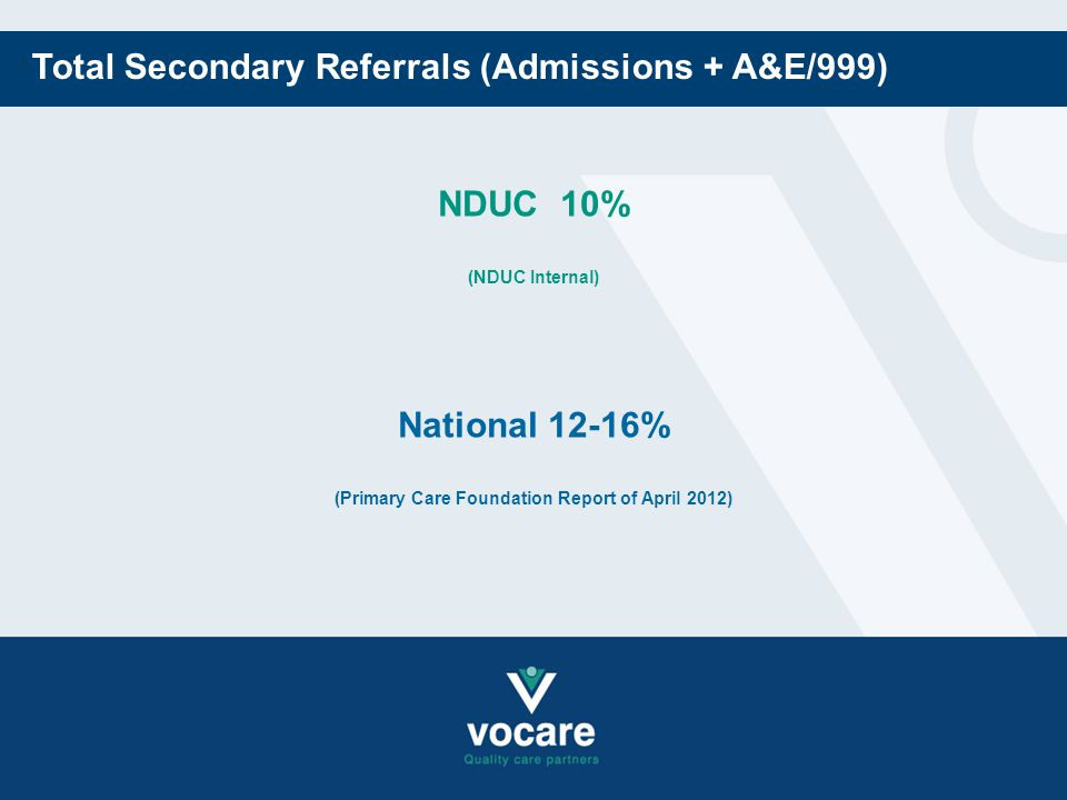 Total Secondary Referrals (Admissions + A&E/999) National 12-16% (Primary Care Foundation Report of April 2012) NDUC 10% (NDUC Internal)
