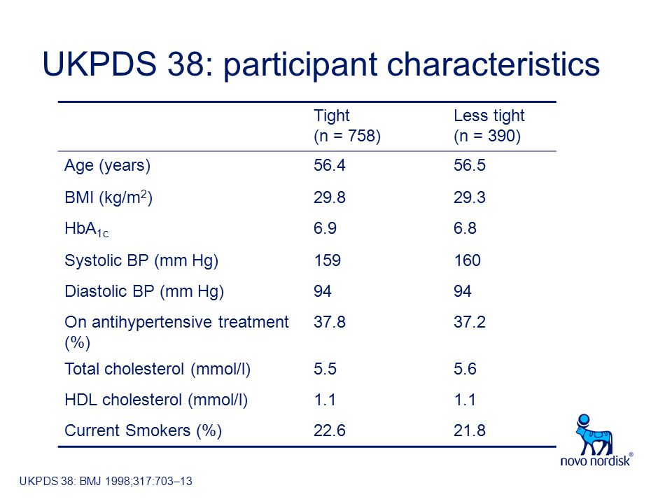 UKPDS 38: participant characteristics Tight (n = 758) Less tight (n = 390) Age (years)56.456.5 BMI (kg/m 2 )29.829.3 HbA 1c 6.96.8 Systolic BP (mm Hg)159160 Diastolic BP (mm Hg)94 On antihypertensive treatment (%) 37.837.2 Total cholesterol (mmol/l)5.55.6 HDL cholesterol (mmol/l)1.1 Current Smokers (%)22.621.8 UKPDS 38: BMJ 1998;317:703–13