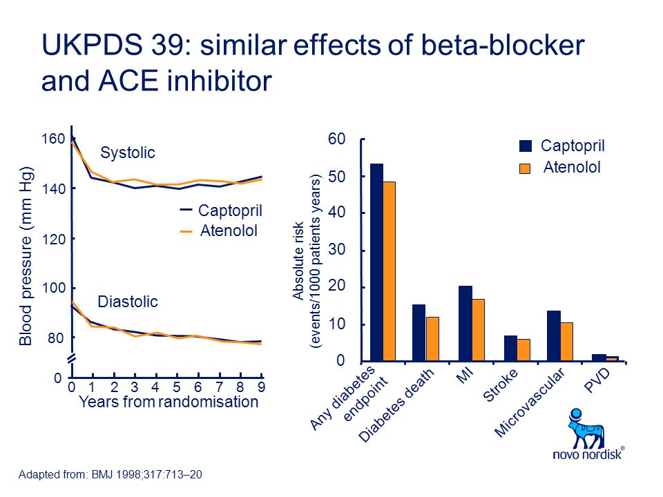 UKPDS 39: similar effects of beta-blocker and ACE inhibitor Any diabetes endpoint Blood pressure (mm Hg) 80 0 140 120 100 160 0195786342 Years from randomisation Captopril Atenolol Systolic Diastolic Microvascular Diabetes death MI Stroke PVD Absolute risk (events/1000 patients years) 0 10 20 30 40 50 60 Captopril Atenolol Adapted from: BMJ 1998;317:713–20