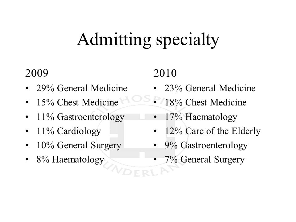 Admitting specialty 2009 29% General Medicine 15% Chest Medicine 11% Gastroenterology 11% Cardiology 10% General Surgery 8% Haematology 2010 23% General Medicine 18% Chest Medicine 17% Haematology 12% Care of the Elderly 9% Gastroenterology 7% General Surgery