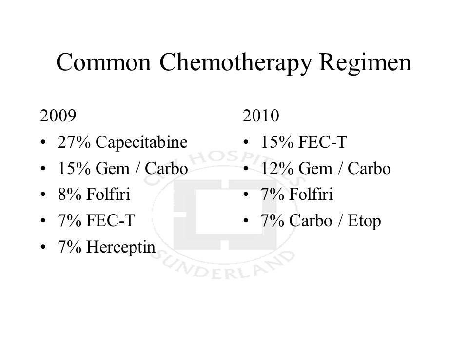 Common Chemotherapy Regimen 2009 27% Capecitabine 15% Gem / Carbo 8% Folfiri 7% FEC-T 7% Herceptin 2010 15% FEC-T 12% Gem / Carbo 7% Folfiri 7% Carbo / Etop