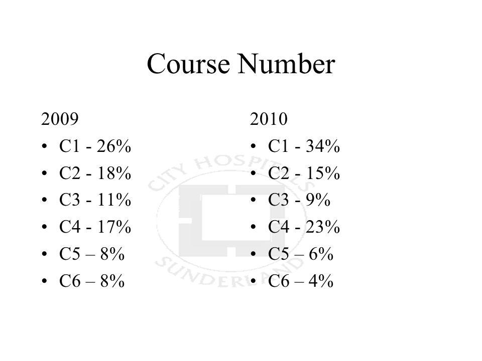 Course Number 2009 C1 - 26% C2 - 18% C3 - 11% C4 - 17% C5 – 8% C6 – 8% 2010 C1 - 34% C2 - 15% C3 - 9% C4 - 23% C5 – 6% C6 – 4%