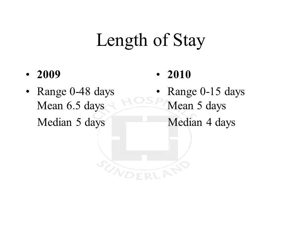 Length of Stay 2009 Range 0-48 days Mean 6.5 days Median 5 days 2010 Range 0-15 days Mean 5 days Median 4 days