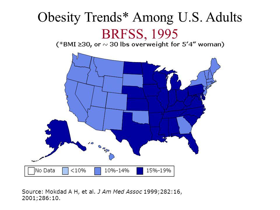 Obesity Trends* Among U.S. Adults BRFSS, 1995 Source: Mokdad A H, et al.