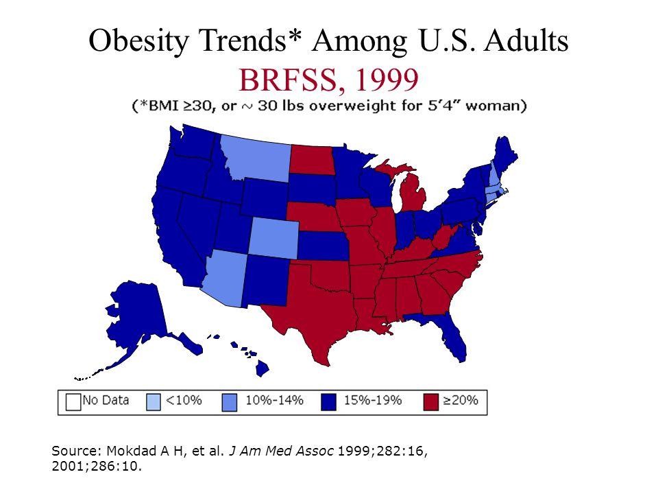 Obesity Trends* Among U.S. Adults BRFSS, 1999 Source: Mokdad A H, et al.