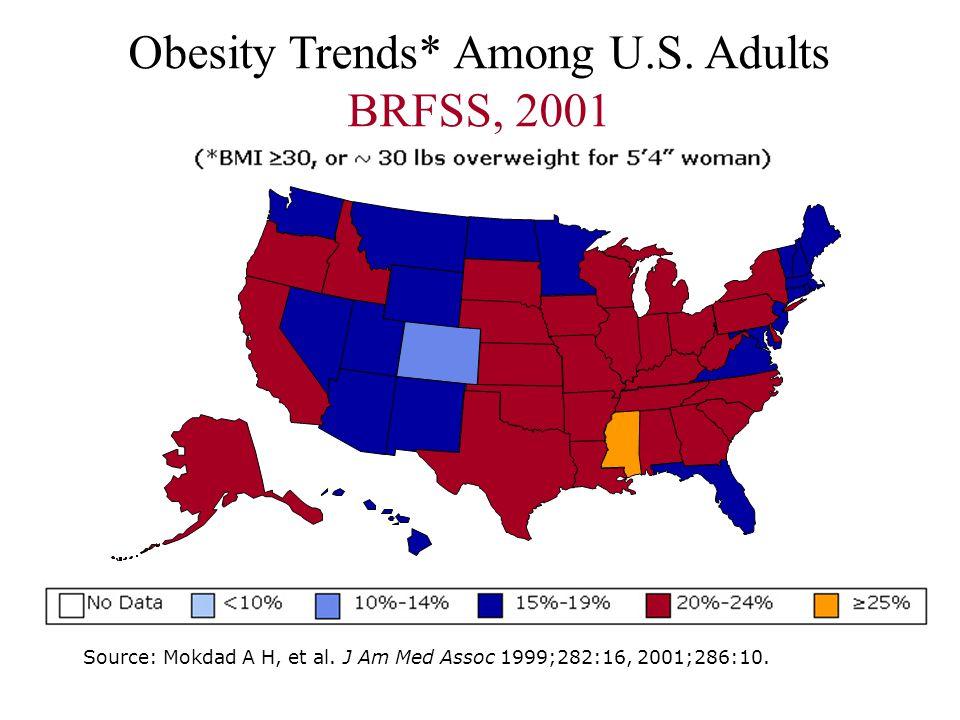 Obesity Trends* Among U.S. Adults BRFSS, 2001 Source: Mokdad A H, et al.