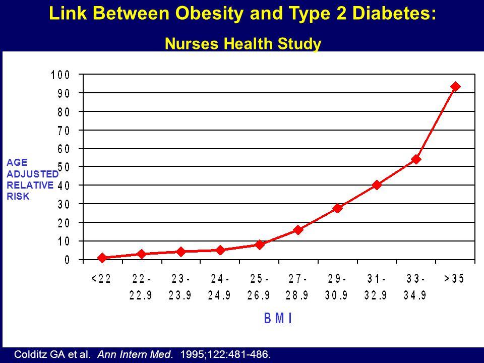 Link Between Obesity and Type 2 Diabetes: Nurses Health Study Colditz GA et al.