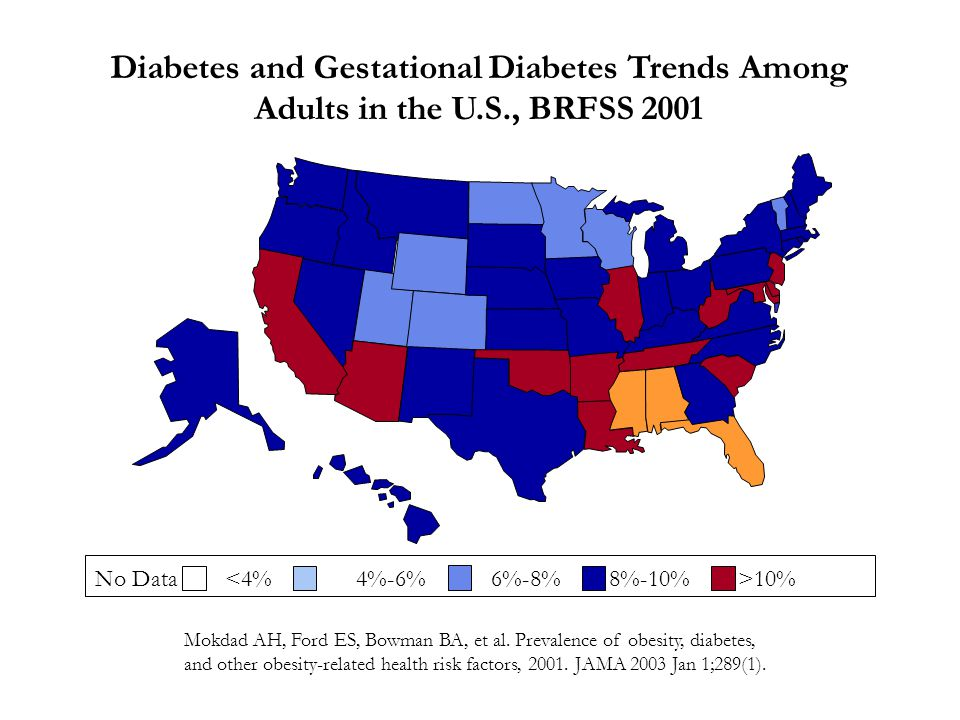 No Data 10% Diabetes and Gestational Diabetes Trends Among Adults in the U.S., BRFSS 2001 Mokdad AH, Ford ES, Bowman BA, et al.