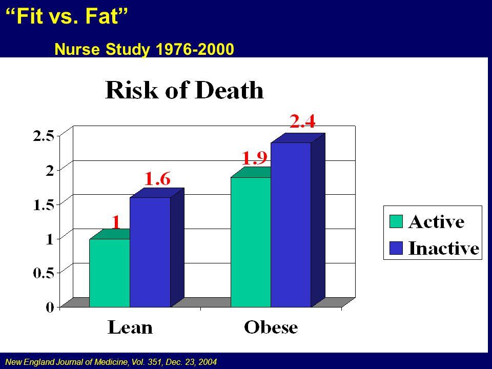 New England Journal of Medicine, Vol. 351, Dec. 23, 2004 Fit vs. Fat Nurse Study 1976-2000