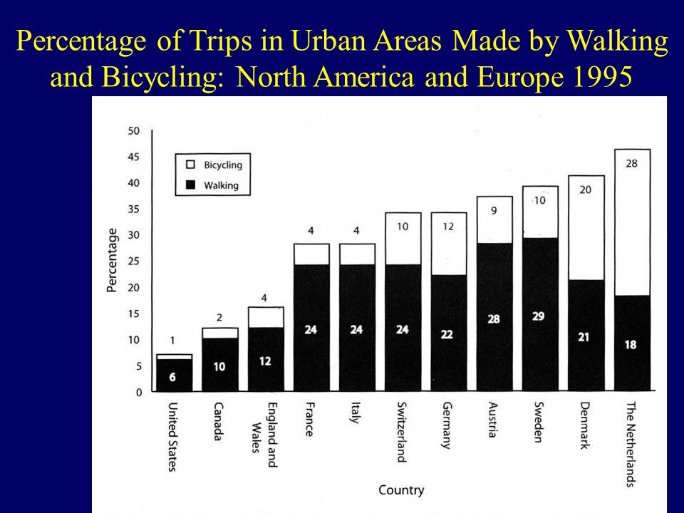 Percentage of Trips in Urban Areas Made by Walking and Bicycling: North America and Europe 1995