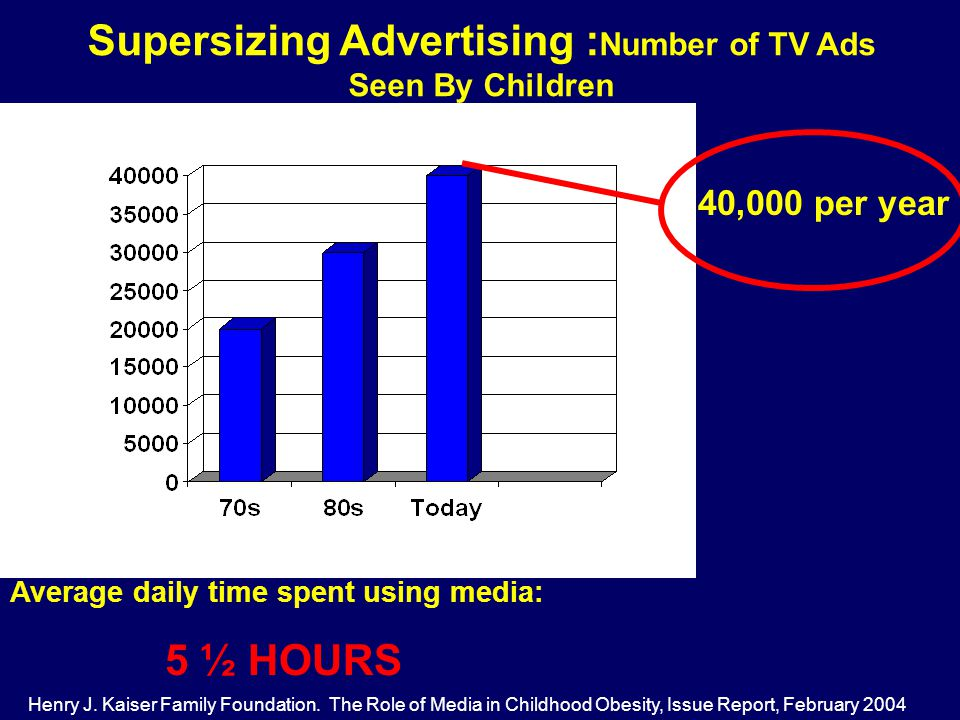 Supersizing Advertising : Number of TV Ads Seen By Children 40,000 per year Henry J.