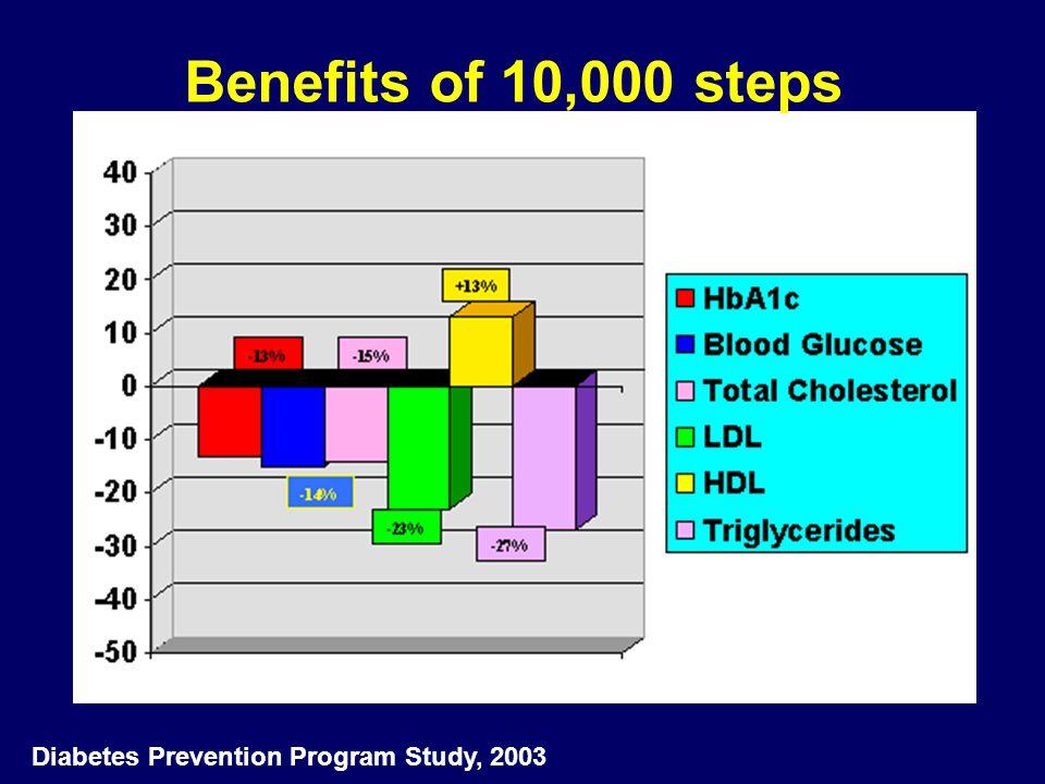 Benefits of 10,000 steps Diabetes Prevention Program Study, 2003