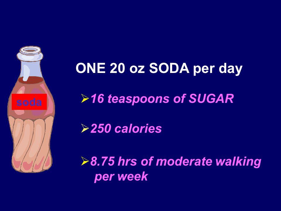  16 teaspoons of SUGAR  250 calories  8.75 hrs of moderate walking per week ONE 20 oz SODA per day soda