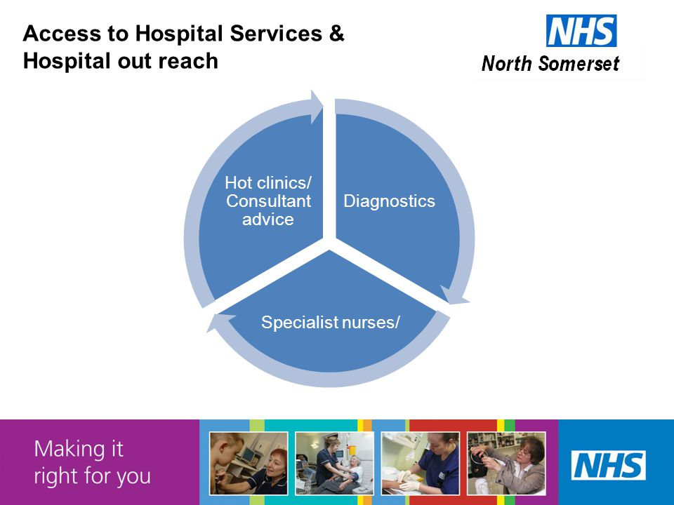 Access to Hospital Services & Hospital out reach Diagnostics Specialist nurses/ Hot clinics/ Consultant advice