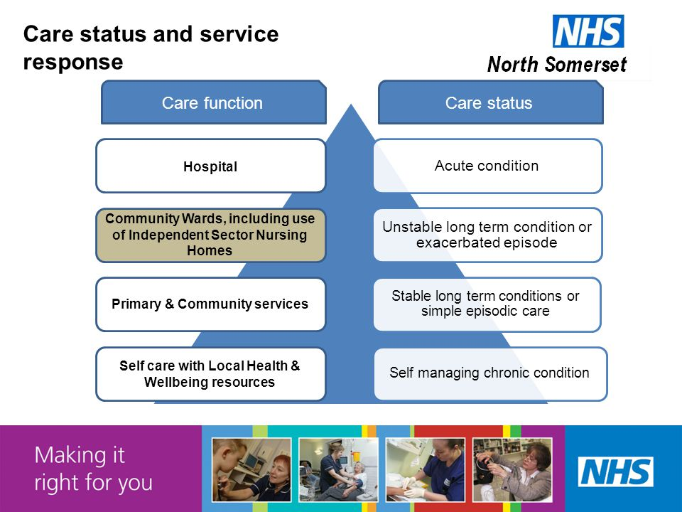 Care status and service response Acute condition Unstable long term condition or exacerbated episode Stable long term conditions or simple episodic care Self managing chronic condition Hospital Community Wards, including use of Independent Sector Nursing Homes Primary & Community services Self care with Local Health & Wellbeing resources Care statusCare function