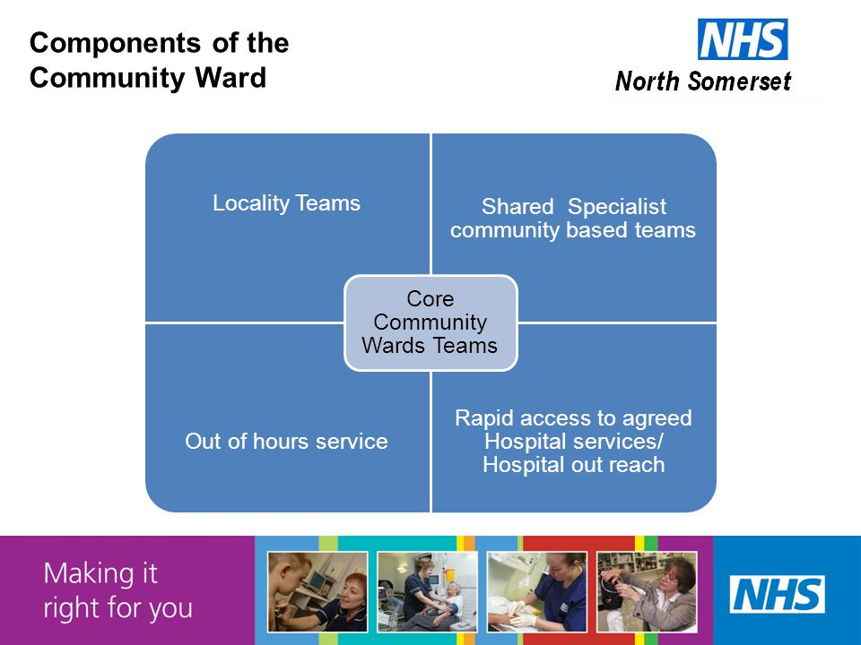 Components of the Community Ward Locality Teams Shared Specialist community based teams Out of hours service Rapid access to agreed Hospital services/ Hospital out reach Core Community Wards Teams