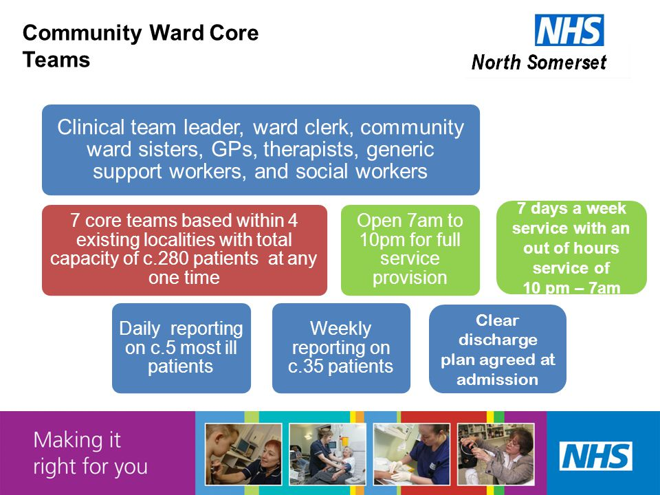 Community Ward Core Teams Clinical team leader, ward clerk, community ward sisters, GPs, therapists, generic support workers, and social workers 7 core teams based within 4 existing localities with total capacity of c.280 patients at any one time Daily reporting on c.5 most ill patients Weekly reporting on c.35 patients Open 7am to 10pm for full service provision Clear discharge plan agreed at admission 7 days a week service with an out of hours service of 10 pm – 7am