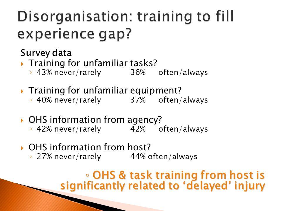 Survey data  Training for unfamiliar tasks? ◦ 43% never/rarely36%often/always  Training for unfamiliar equipment? ◦ 40% never/rarely37%often/always
