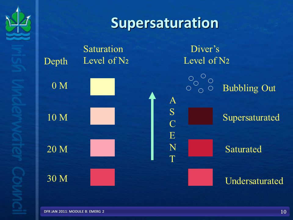 Supersaturation 10 Depth Saturation Level of N 2 0 M 10 M 20 M 30 M Diver's Level of N 2 Supersaturated Saturated Undersaturated ASCENTASCENT Bubbling Out DFR JAN 2011: MODULE B: EMERG 2