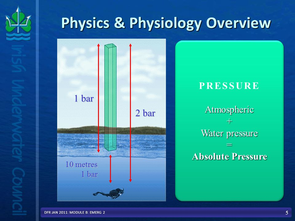 PRESSUREAtmospheric+ Water pressure = Absolute Pressure PRESSUREAtmospheric+ Water pressure = Absolute Pressure Physics & Physiology Overview 5 2 bar 1 bar 10 metres 10 metres 1 bar 1 bar DFR JAN 2011: MODULE B: EMERG 2
