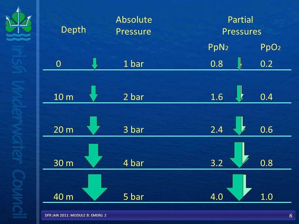 Effect of Boyle's law 17 30 metres - 4 bar absolute 10 metres - 2 bar absolute 20 metres - 3 bar absolute Surface 0 metres - 1 bar absolute DFR JAN 2011: MODULE B: EMERG 2