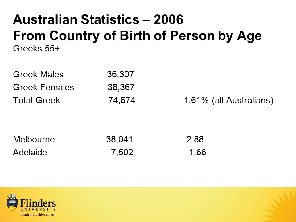 Australian Statistics – 2006 From Country of Birth of Person by Age Greeks 55+ Greek Males 36,307 Greek Females 38,367 Total Greek 74,674 1.61% (all A