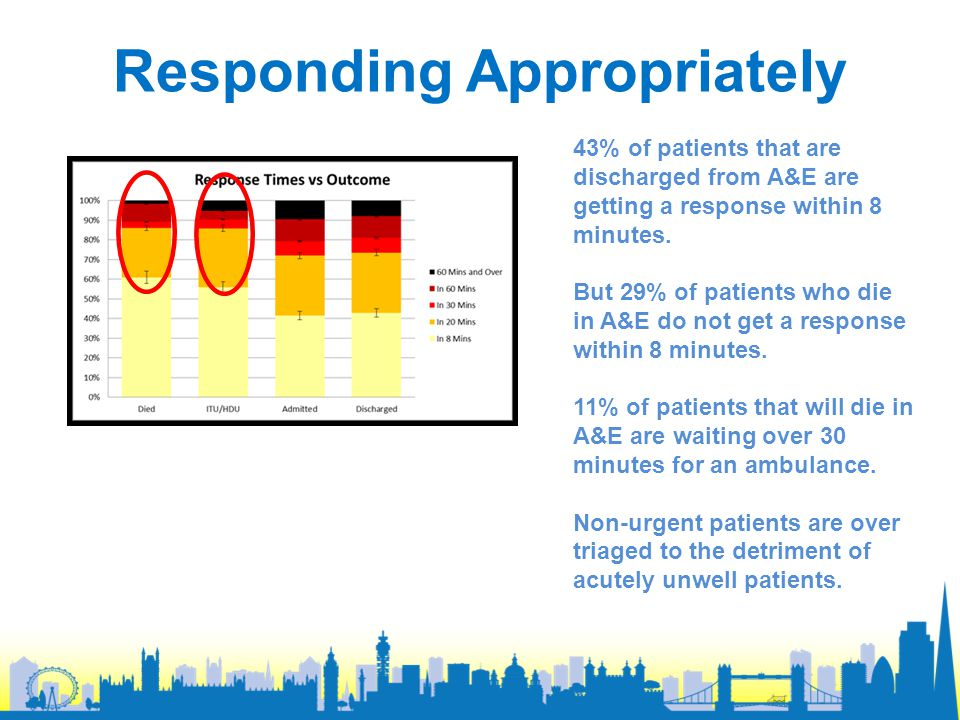 Responding Appropriately 43% of patients that are discharged from A&E are getting a response within 8 minutes.
