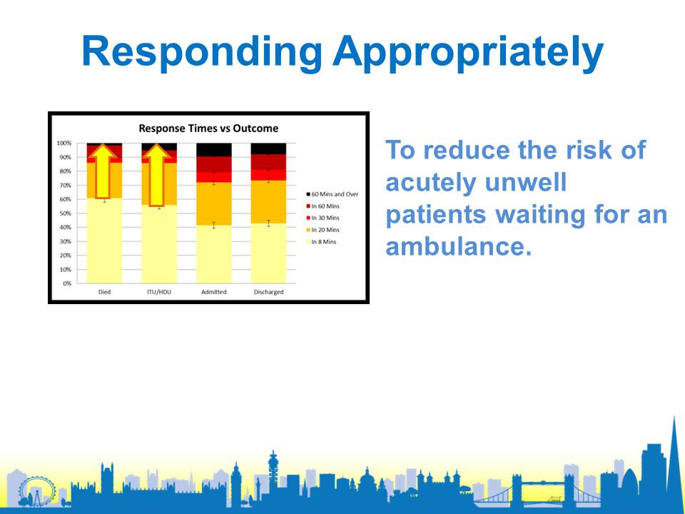To reduce the risk of acutely unwell patients waiting for an ambulance. Responding Appropriately