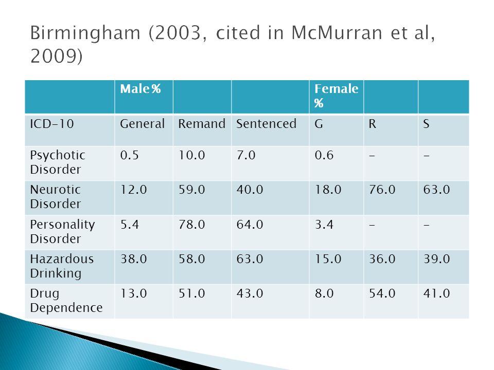 Male %Female % ICD-10GeneralRemandSentencedGRS Psychotic Disorder 0.510.07.00.6-- Neurotic Disorder 12.059.040.018.076.063.0 Personality Disorder 5.47