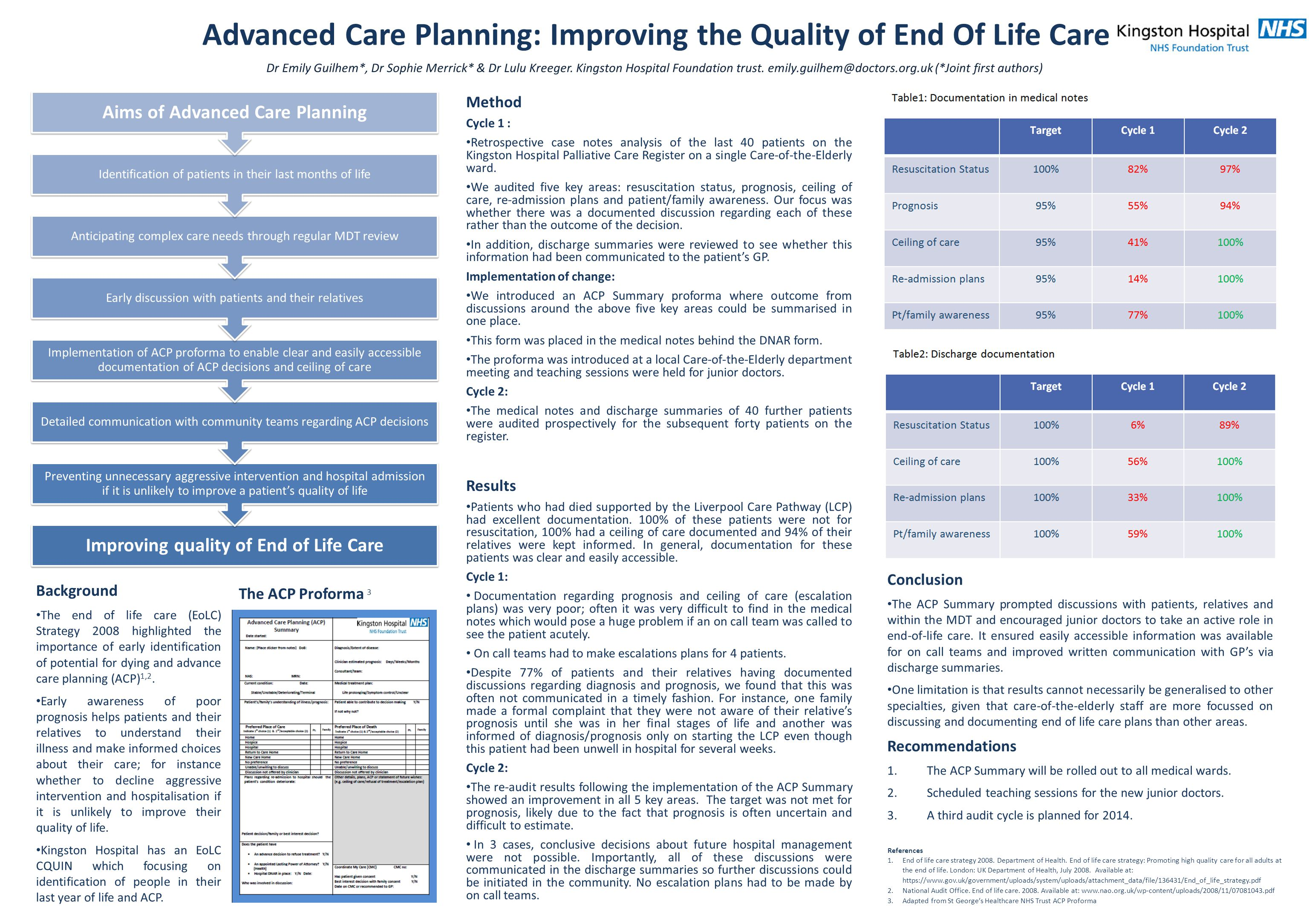 Method Cycle 1 : Retrospective case notes analysis of the last 40 patients on the Kingston Hospital Palliative Care Register on a single Care-of-the-Elderly ward.