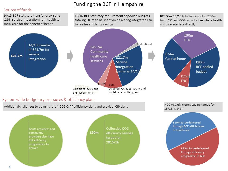 Funding the BCF in Hampshire Source of funds 4 Collective CCG efficiency savings target for 2015/16 £50m £20m to be delivered through BCF efficiencies in healthcare £23m to be delivered through efficiency programme in ASC HCC ASC efficiency saving target for 15/16 is £43m £21.7m 14/15 transfer of £21.7m for service integration BCF plus - additional service integration with social care.