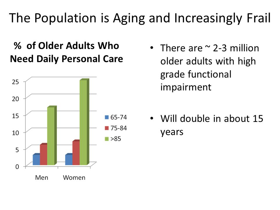 The Population is Aging and Increasingly Frail % of Older Adults Who Need Daily Personal Care There are ~ 2-3 million older adults with high grade functional impairment Will double in about 15 years