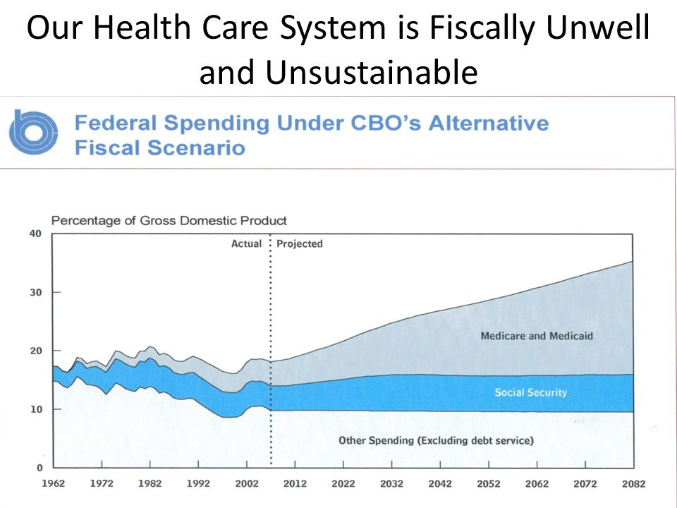 Our Health Care System is Fiscally Unwell and Unsustainable